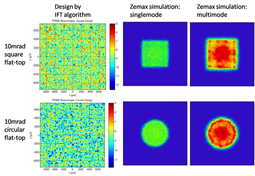Figure 7: Design and Zemax simulation of PRIME beamshaper optics