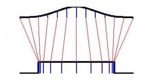 Gaussian input beam