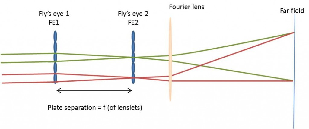 Figure 4: Schematic of layout using 2 microlens arrays in a fly's eye configuration