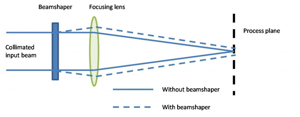 Figure 1: Standard optical layout for beamshapers