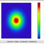(a) Source: Gaussian intensity profile, d_0=10mm (1/e^2)