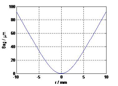 (b) Radial cross-section of surface profile